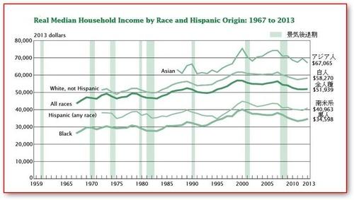 【貧困】、2013年はほぼ橫ばい!二極分化が進んだまま底辺層の市場で競爭が激しくなる?