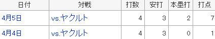 プロ野球 - 阪神タイガース - マートン - スポーツナビ