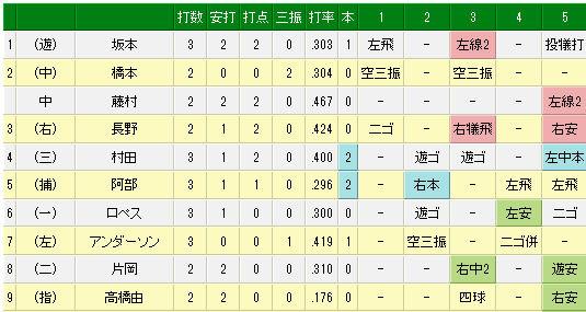 プロ野球速報 _ 3月12日(水) ロッテ vs 巨人(試合詳細)