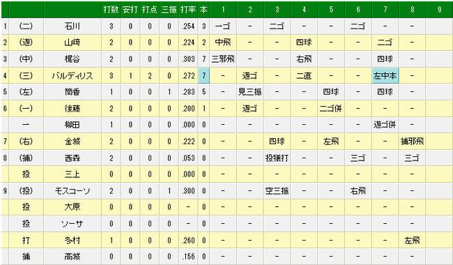 エキサイトベースボール _ プロ野球速報 _ 5月10