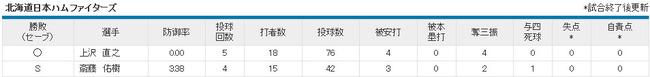 プロ野球 - オープン戦 - 2014年3月12日 日本ハム vs 西武