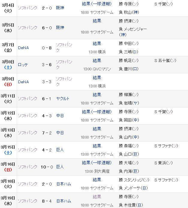 プロ野球 - オープン戦 - 福岡ソフトバンクホークス