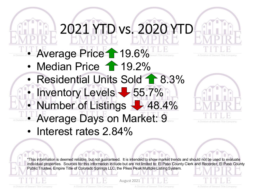 Market Activity As Of August 2021
