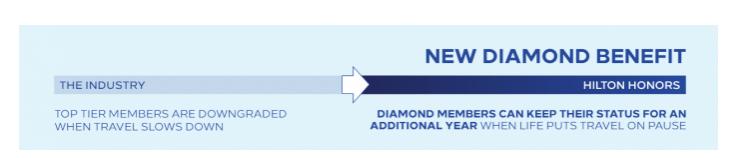 Hilton Diamond Status extension