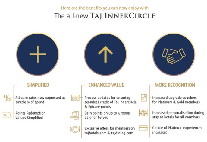 Taj Innercircle Revamp 1