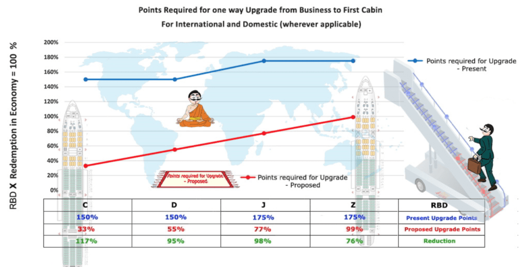 Air India Miles for Business Class Upgrade (Domestic) Going down