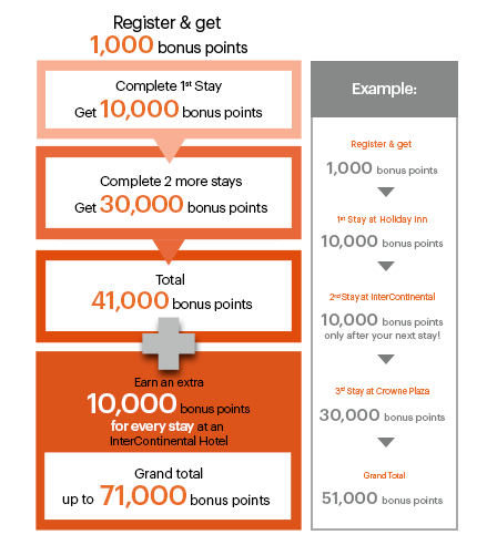IHG Rewards Club Bonus points promotion 2018
