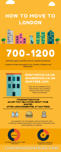 Infographic: How to move to London with no job -livein10countries
