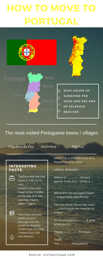 How to Move to Portugal- Your guide to relocating to Portugal Successfully