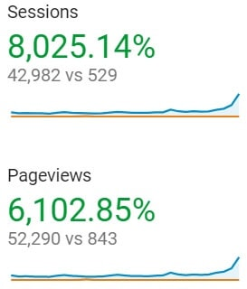 My blog growth from 2018 to 2019