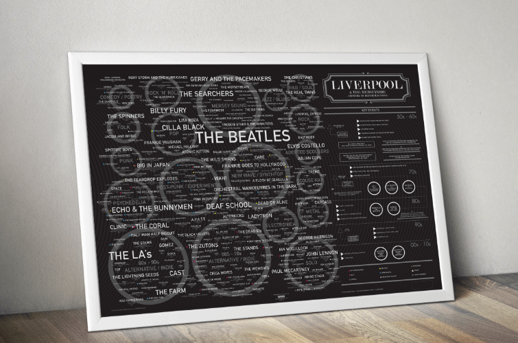 Music Fans Will Love This Liverpool Music History Print