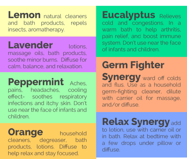 New To Essential Oils This Beginners Guide To Essential Oils Gave Me Great Info For