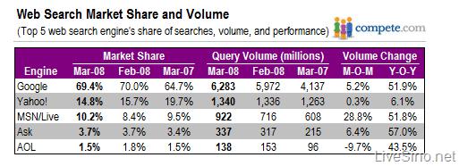 3 月最新 Compete 搜索市场份额数据