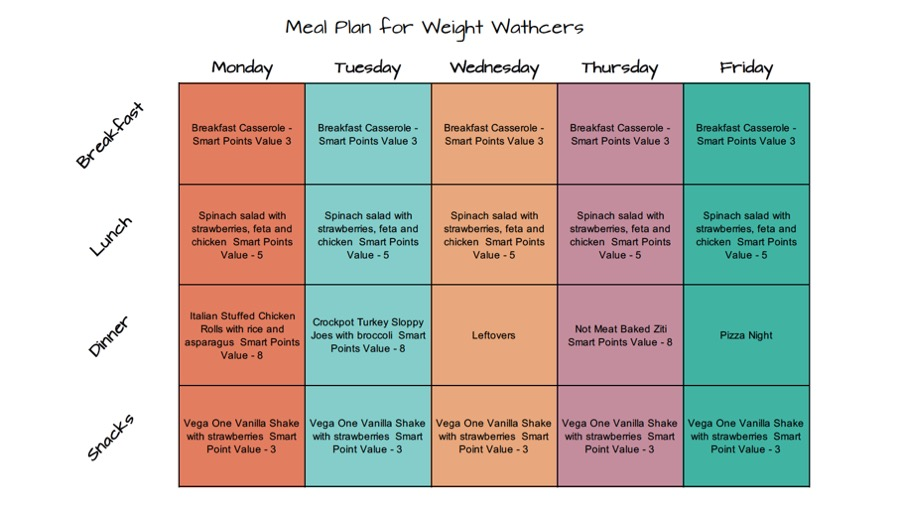 Weight Watchers Meal Plan