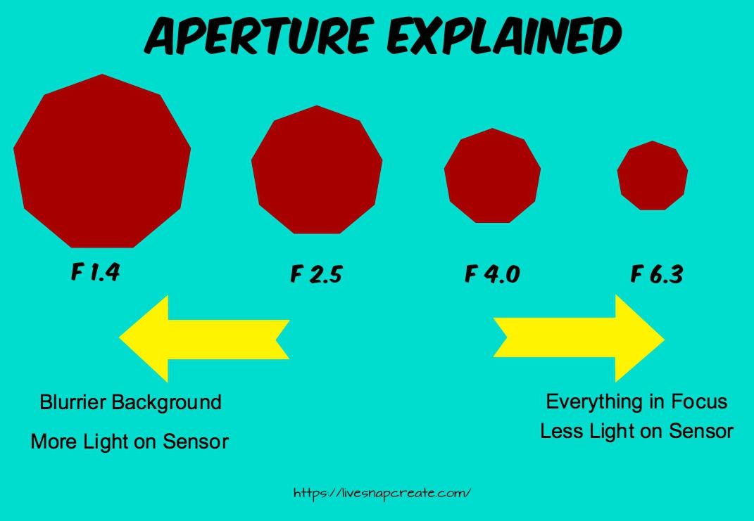Aperture Explained Diagram