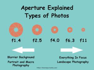 Aperture Infographic