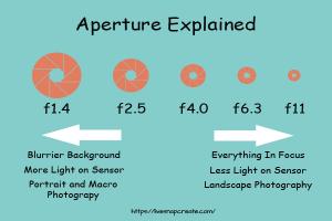 Aperture Explained