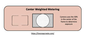 Center Weighted Metering