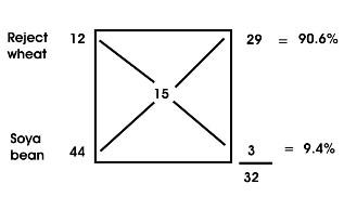 Pearson square