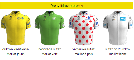 Dresy Tour de France