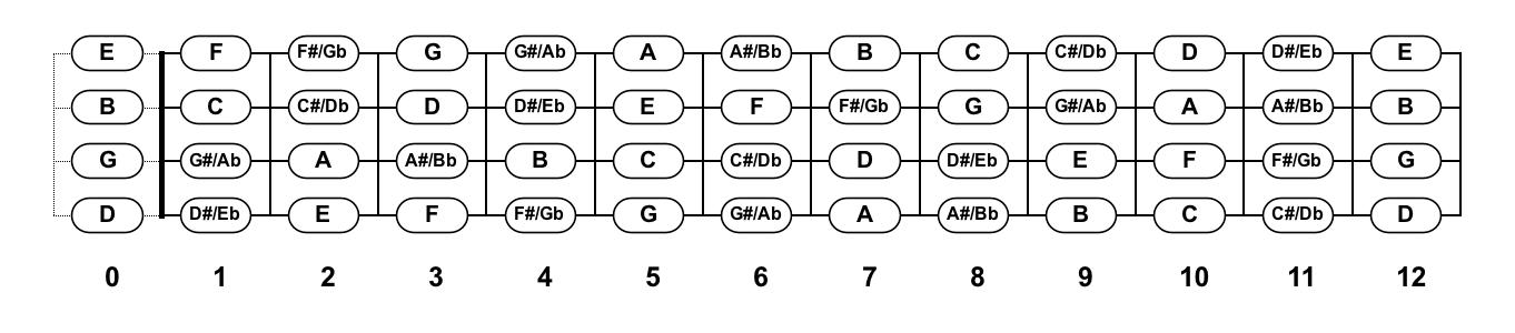 Notes On Guitar Neck Diagram