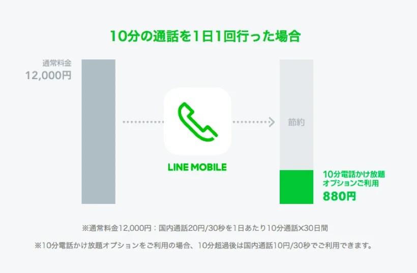 LINEモバイル「10分電話かけ放題オプション」