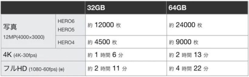 SDカード容量的に何時間まで録画できるかを知りたい