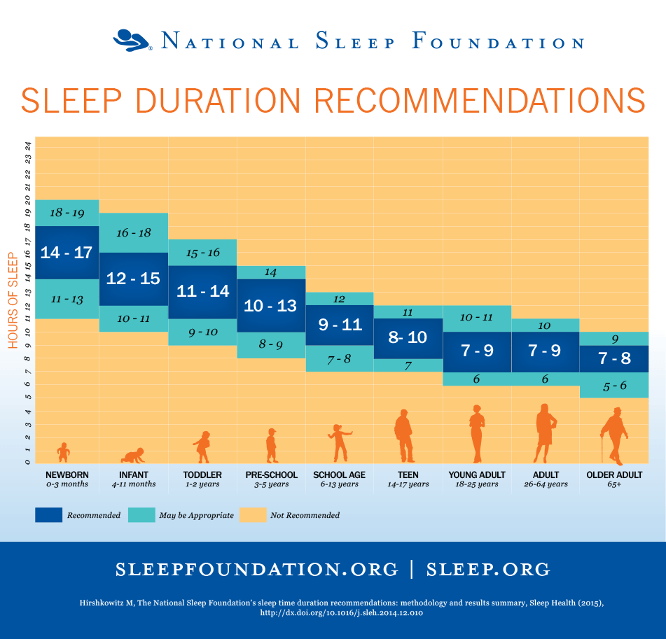 National Sleep Foundations Sleep Recommendations chart
