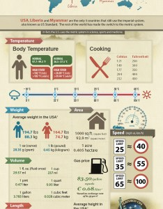 Imperial vs metric system infographic also for expats live work rh liveworktravelusa