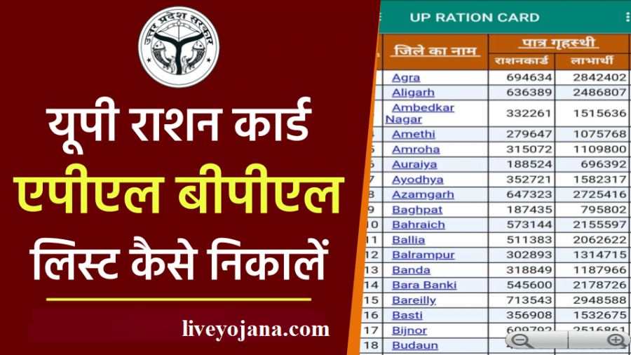 UP-Ration-Card-List