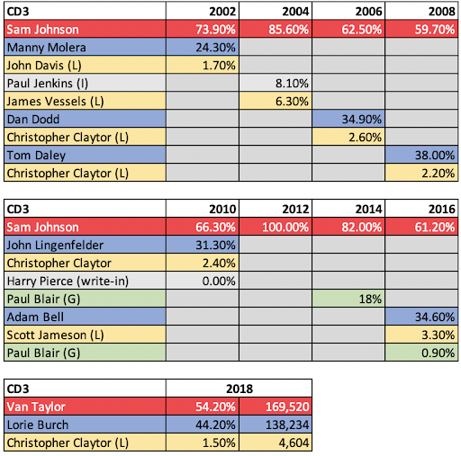 Texas' Congressional District 3 analysis.