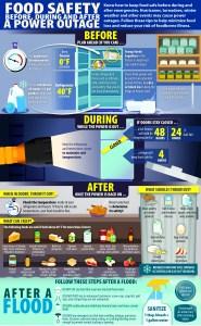 Emergency Food Supply Food Safety