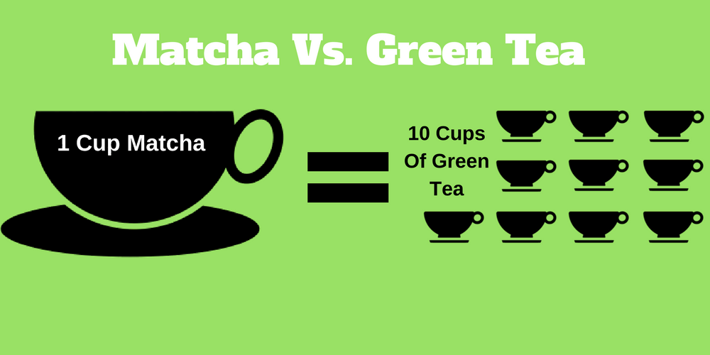 Matcha vs. green tea
