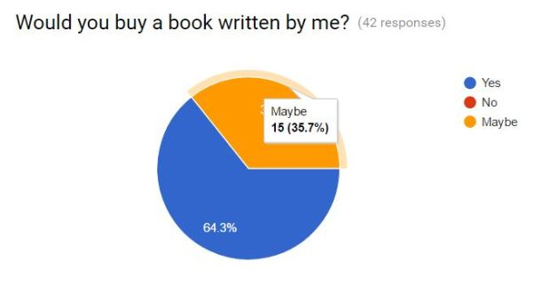 Knowing your audience: do you know what your readers want?