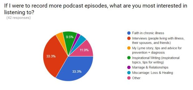 What do readers want? A look at my blog's survey and results.