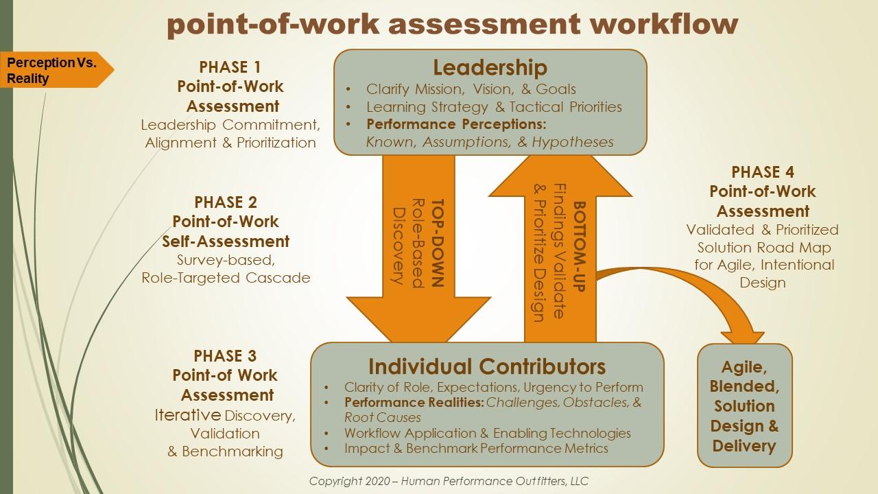 PWA Workflow