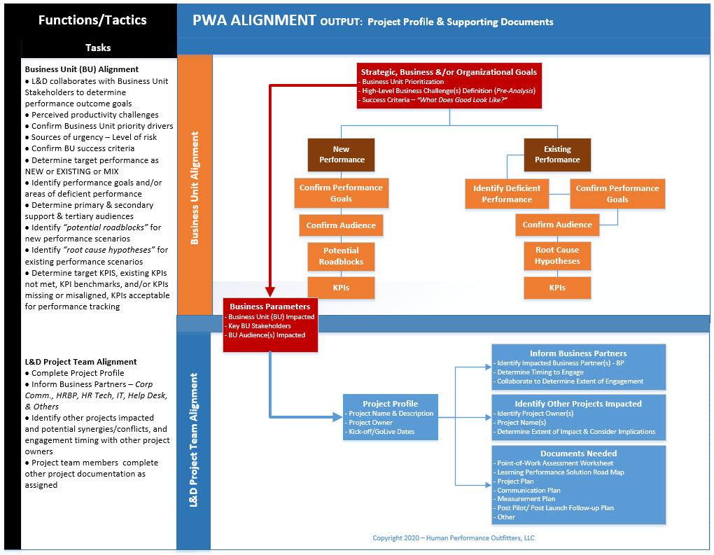 PWA_Aligment_Graphic