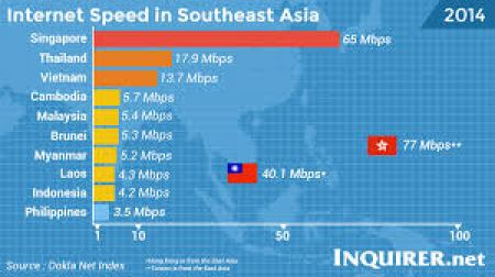 Internet Speed in the Philippines
