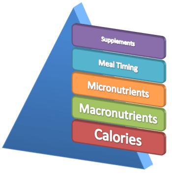 nutrition pyramid, eric helms