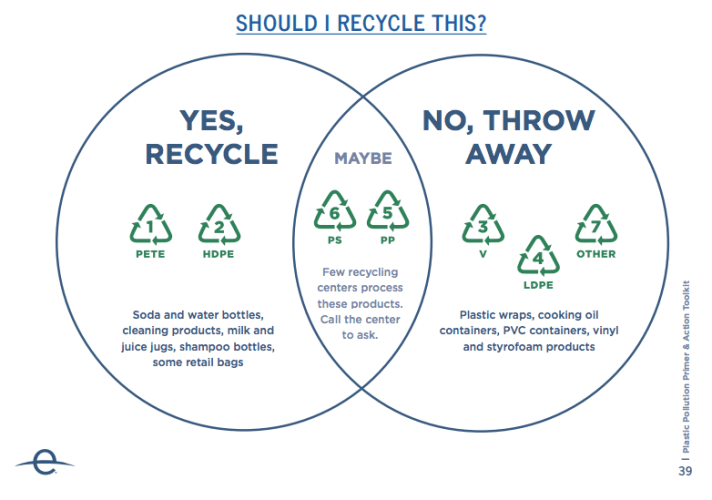 EarthDay.Org - Can it be recycled?