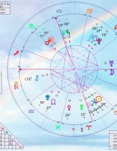 Click to enlarge also japan birth chart home of livingmoonastrology rh