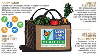 Shopping Non-GMO Infographic