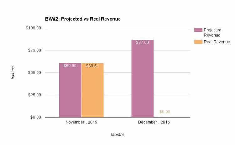 Website #2: Projected vs real revenue