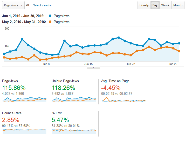 Human Proof Designs Website Traffic in June vs May 2016