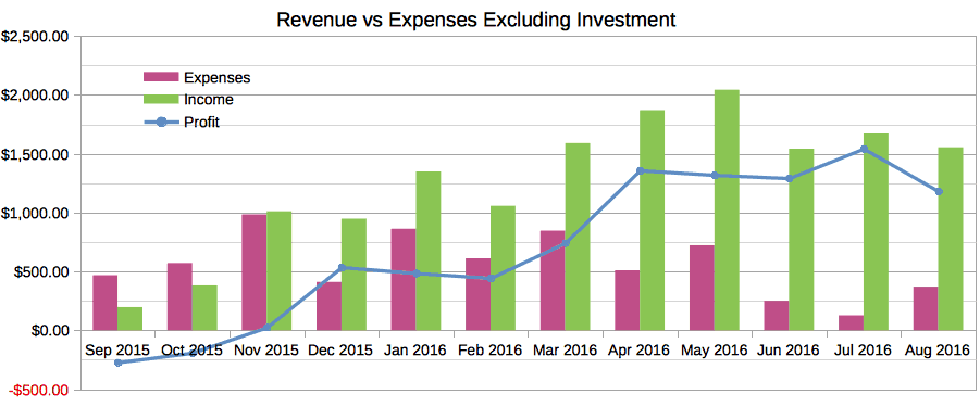 August 2016 Income Report Revenue vs Expenses Excluding Investments