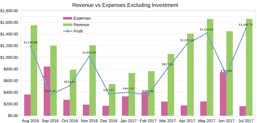 july 2017 income report chart