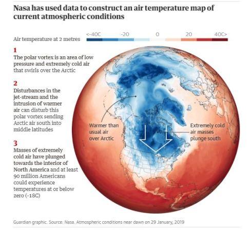 polar vortex and climate change