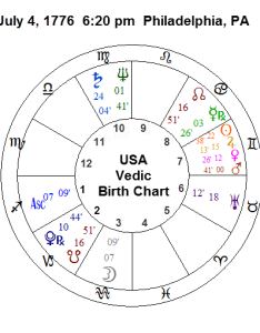 Why this is the astrology chart of usa also birth living your life skillfully with rh livingskillfully