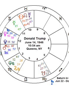 About where things were going for the country by consulting birth chart of leader nation thus usa an analysis vedic also understanding trump   astrology living your life skillfully rh livingskillfully