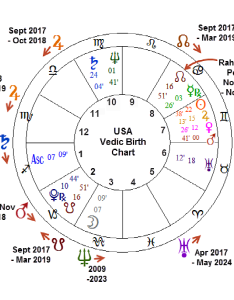 This is  special report on predictions for the usa by applying predictive techniques of vedic astrology to birth chart also living your life skillfully with rh livingskillfully
